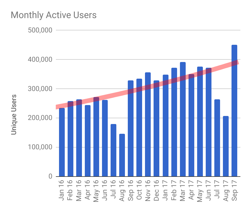 monthly users