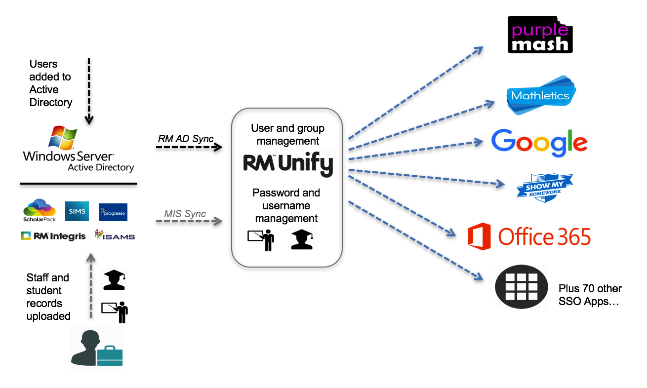 RM Unify - Chart