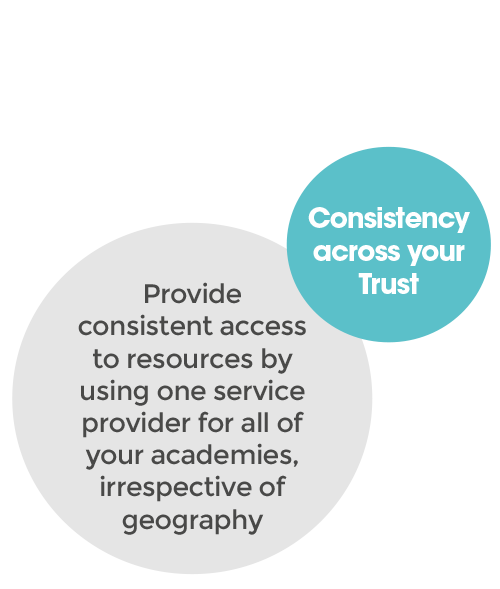 Consistency across your trust