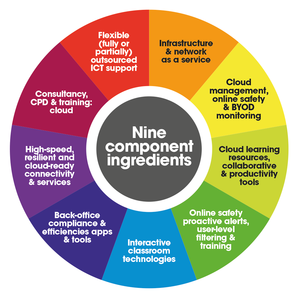 Solutions for independent schools - 9 component ingredients